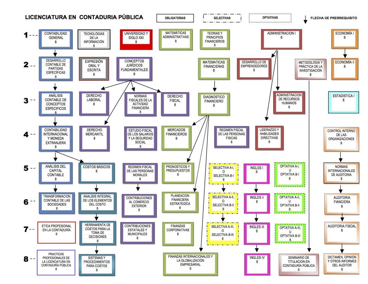 Mapa Curricular | Centro Universitario de la Costa
